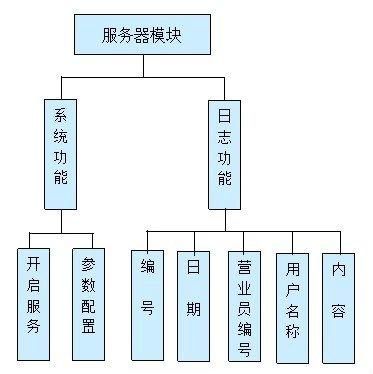 毕业论文课程设计源码实例-vc++_008银行排队叫号系统截图